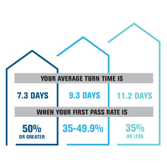 First Pass Rates